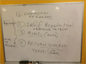 Life Line Karma and The Four Stages To Correction